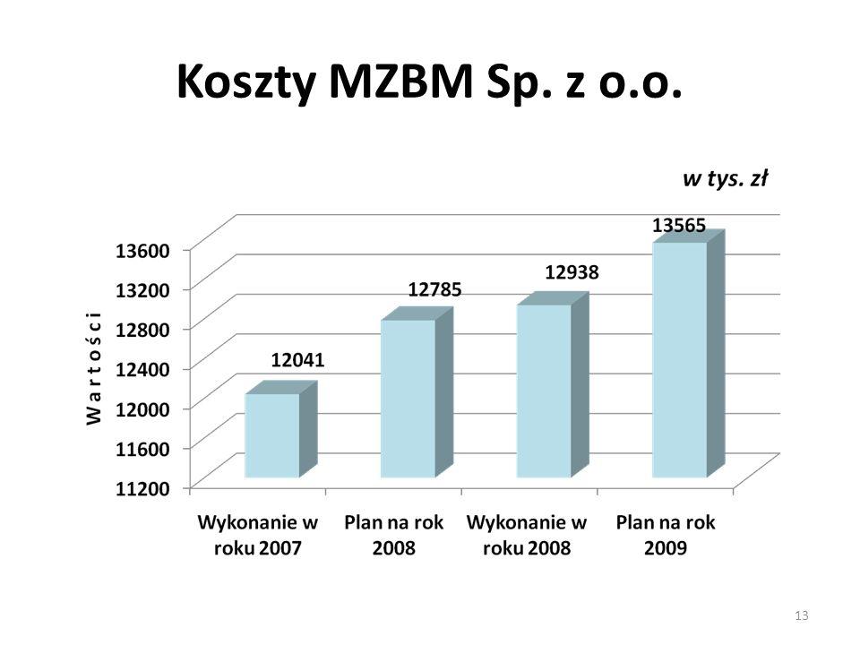Koszty MZBM Sp. z o.o. 13