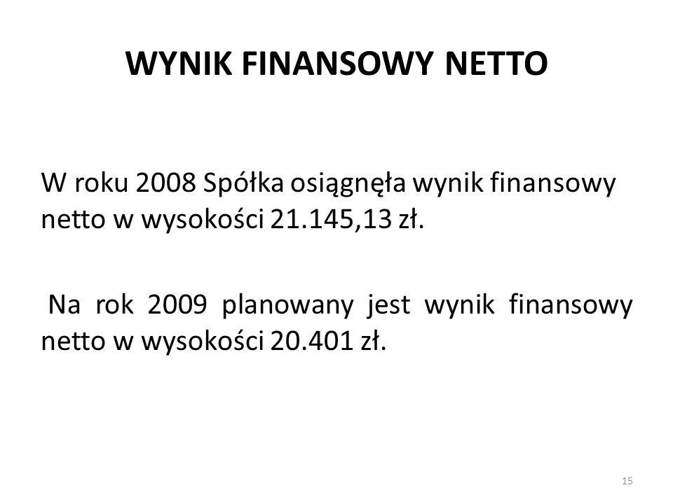 WYNIK FINANSOWY NETTO W roku 2008 Spółka osiągnęła wynik finansowy netto w wysokości 21.145,13 zł. Na rok 2009 planowany jest wynik finansowy netto w