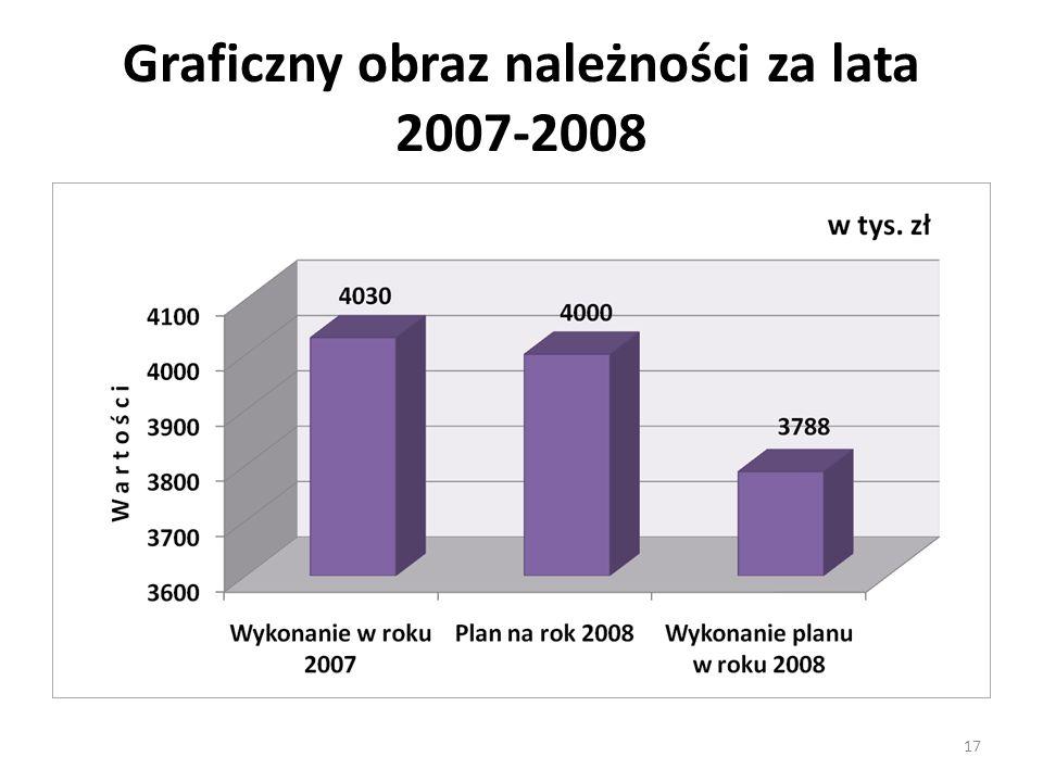 Graficzny obraz należności za lata 2007-2008 17