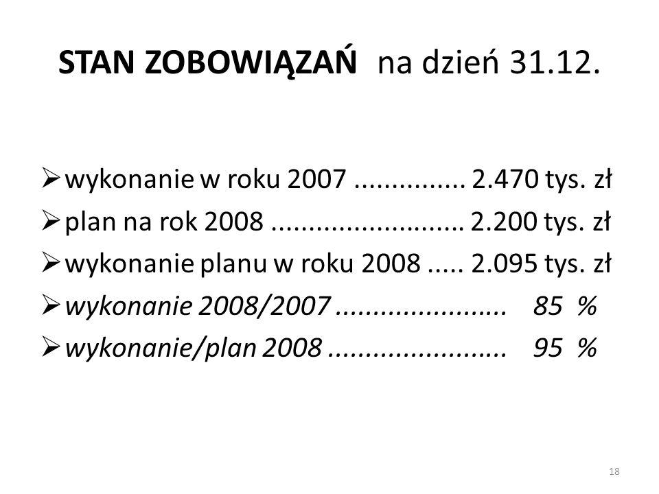 STAN ZOBOWIĄZAŃ na dzień 31.12. wykonanie w roku 2007............... 2.470 tys. zł plan na rok 2008.......................... 2.200 tys. zł wykonanie