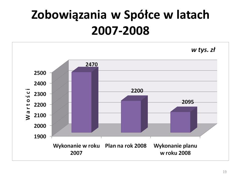 Zobowiązania w Spółce w latach 2007-2008 19