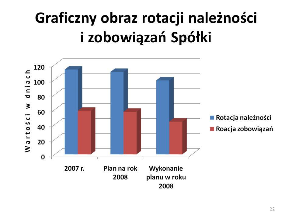 Graficzny obraz rotacji należności i zobowiązań Spółki 22