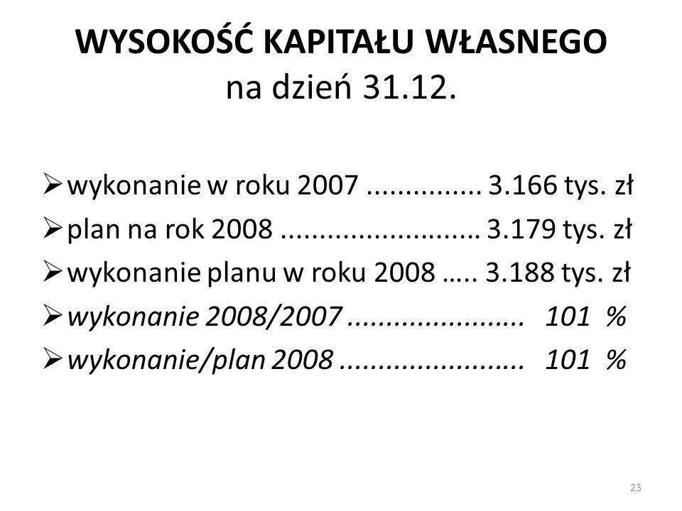 WYSOKOŚĆ KAPITAŁU WŁASNEGO na dzień 31.12. wykonanie w roku 2007............... 3.166 tys. zł plan na rok 2008.......................... 3.179 tys. zł