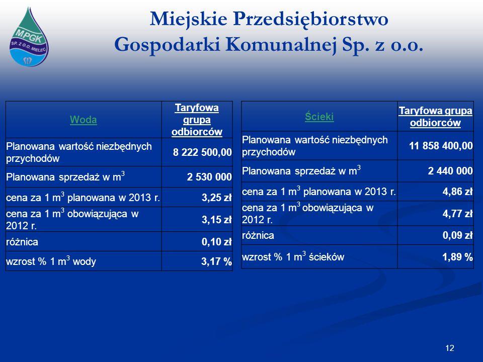 Miejskie Przedsiębiorstwo Gospodarki Komunalnej Sp. z o.o. 12 Woda Taryfowa grupa odbiorców Planowana wartość niezbędnych przychodów 8 222 500,00 Plan
