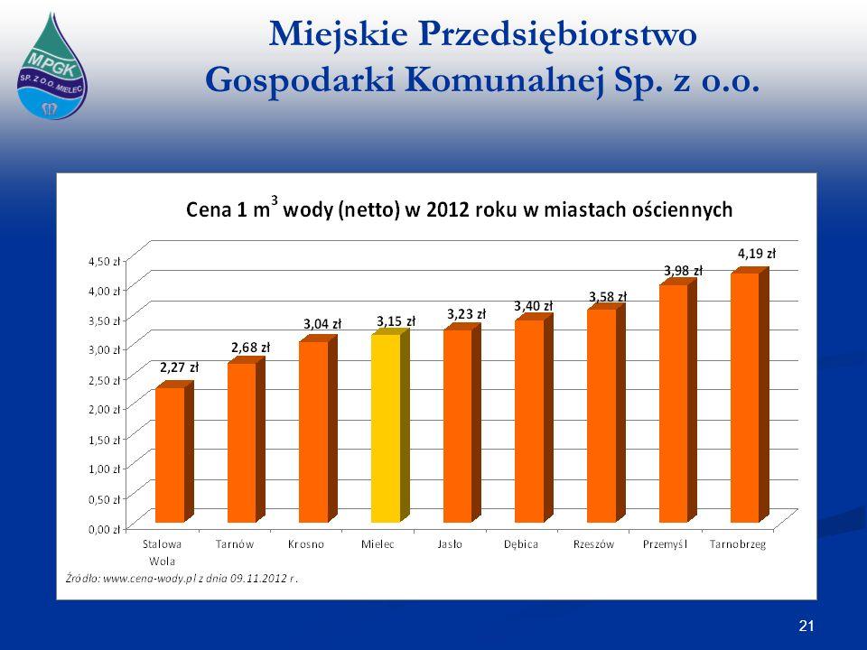 Miejskie Przedsiębiorstwo Gospodarki Komunalnej Sp. z o.o. 21