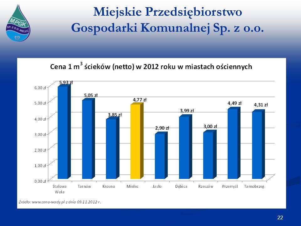 Miejskie Przedsiębiorstwo Gospodarki Komunalnej Sp. z o.o. 22