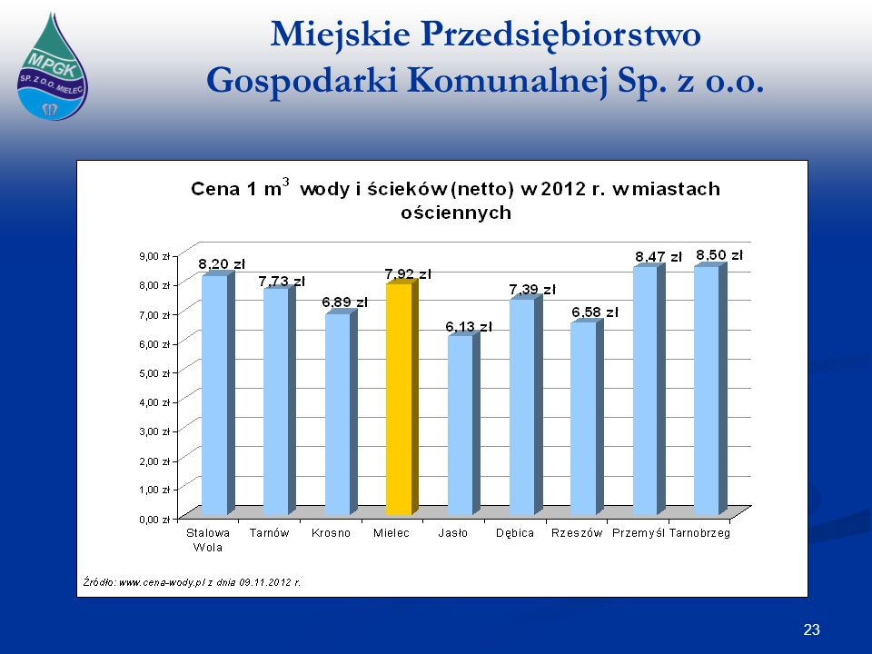 Miejskie Przedsiębiorstwo Gospodarki Komunalnej Sp. z o.o. 23