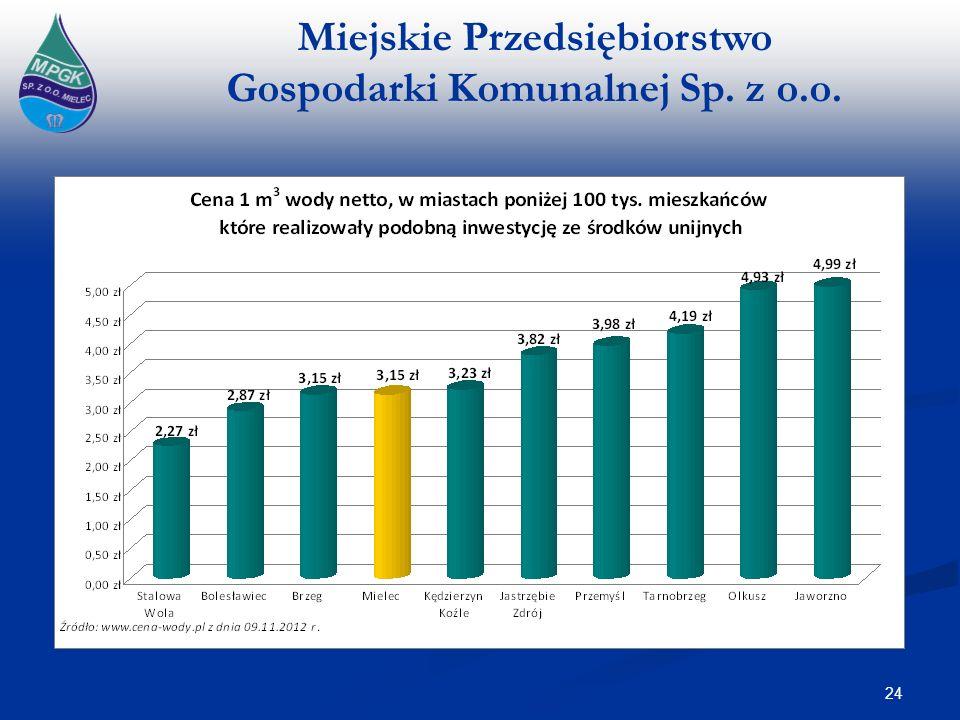Miejskie Przedsiębiorstwo Gospodarki Komunalnej Sp. z o.o. 24