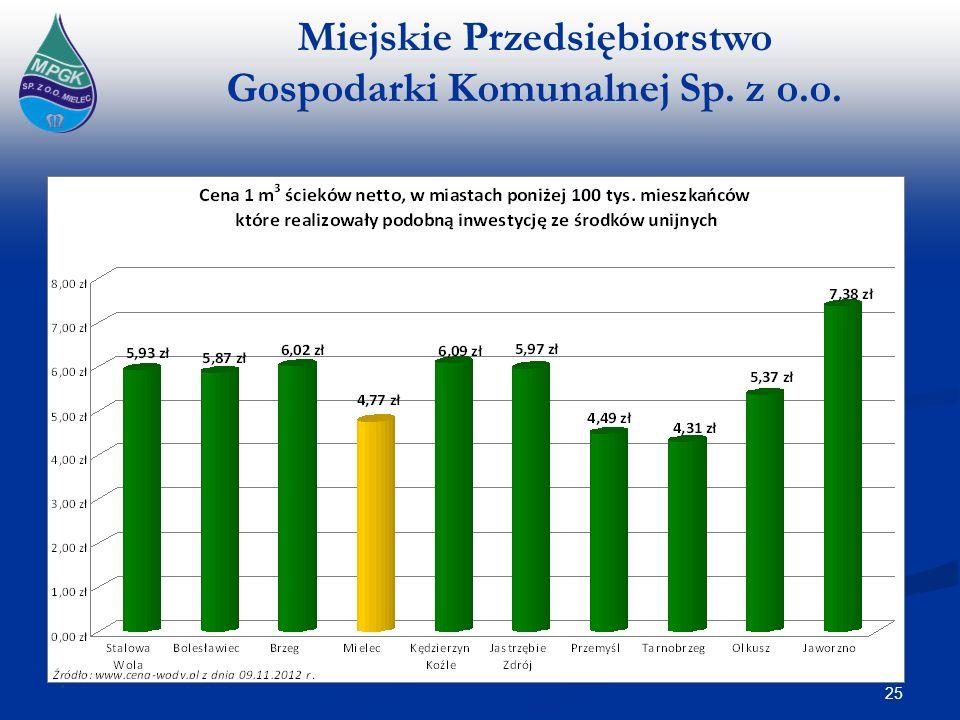 Miejskie Przedsiębiorstwo Gospodarki Komunalnej Sp. z o.o. 25