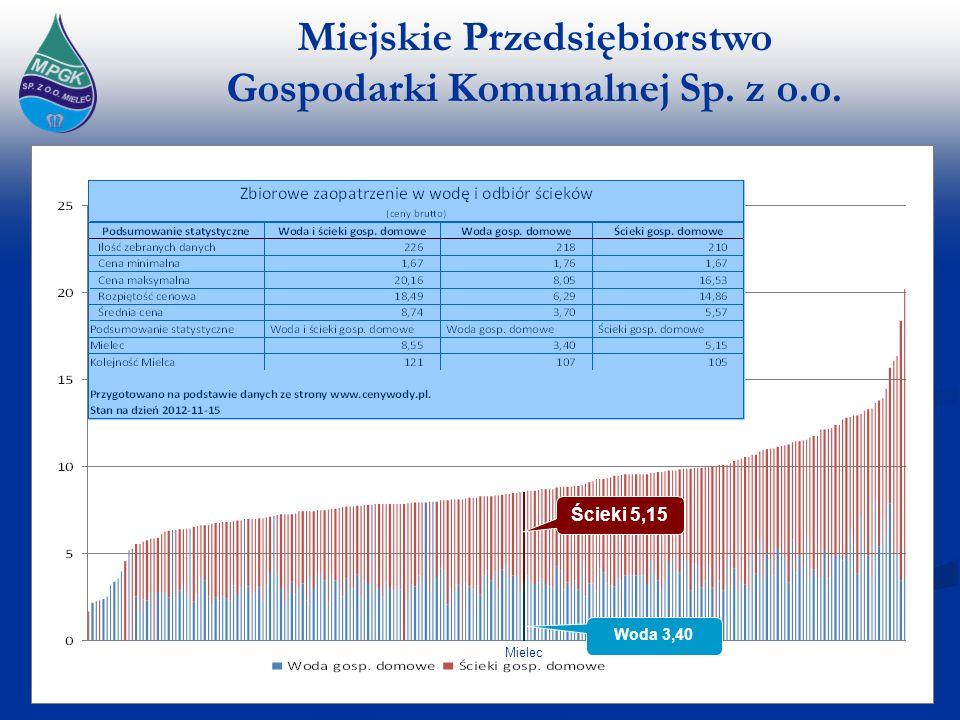 Miejskie Przedsiębiorstwo Gospodarki Komunalnej Sp. z o.o. 27 Woda 3,40 Ścieki 5,15 Mielec