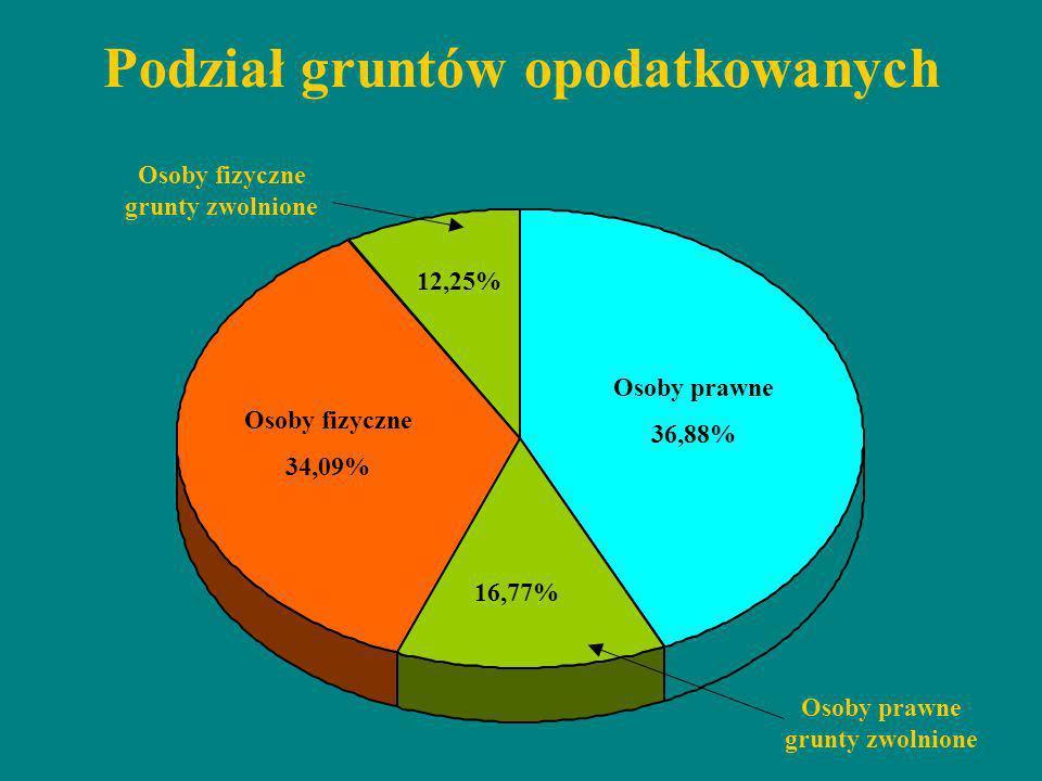 Podział gruntów opodatkowanych Osoby prawne 43,17% Osoby fizyczne 35,81% Osoby fizyczne grunty zwolnione 8,46% 12,57% Osoby prawne grunty zwolnione Os