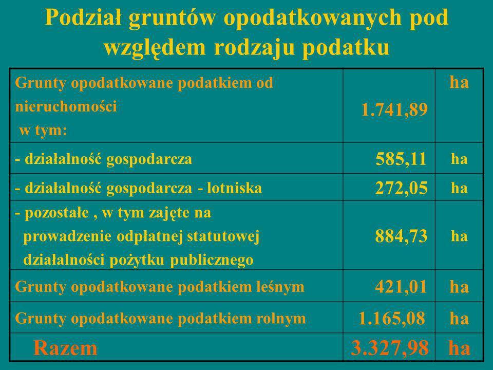 Podział gruntów opodatkowanych pod względem rodzaju podatku Grunty opodatkowane podatkiem od nieruchomości w tym: 1.741,89 ha - działalność gospodarcz
