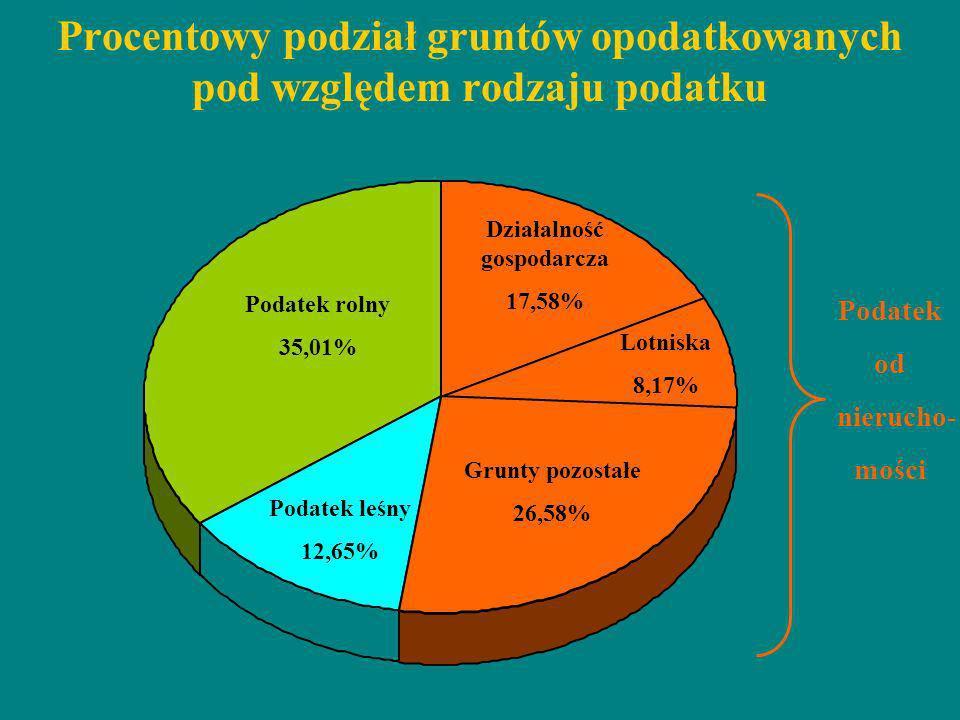 Procentowy podział gruntów opodatkowanych pod względem rodzaju podatku Podatek od nierucho- mości Działalność gospodarcza 17,58% Lotniska 8,17% Grunty