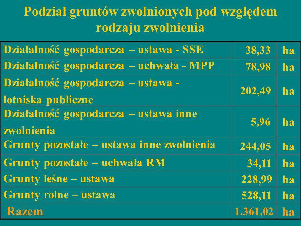 Podział gruntów zwolnionych pod względem rodzaju zwolnienia Działalność gospodarcza – ustawa - SSE 38,33 ha Działalność gospodarcza – uchwała - MPP 78