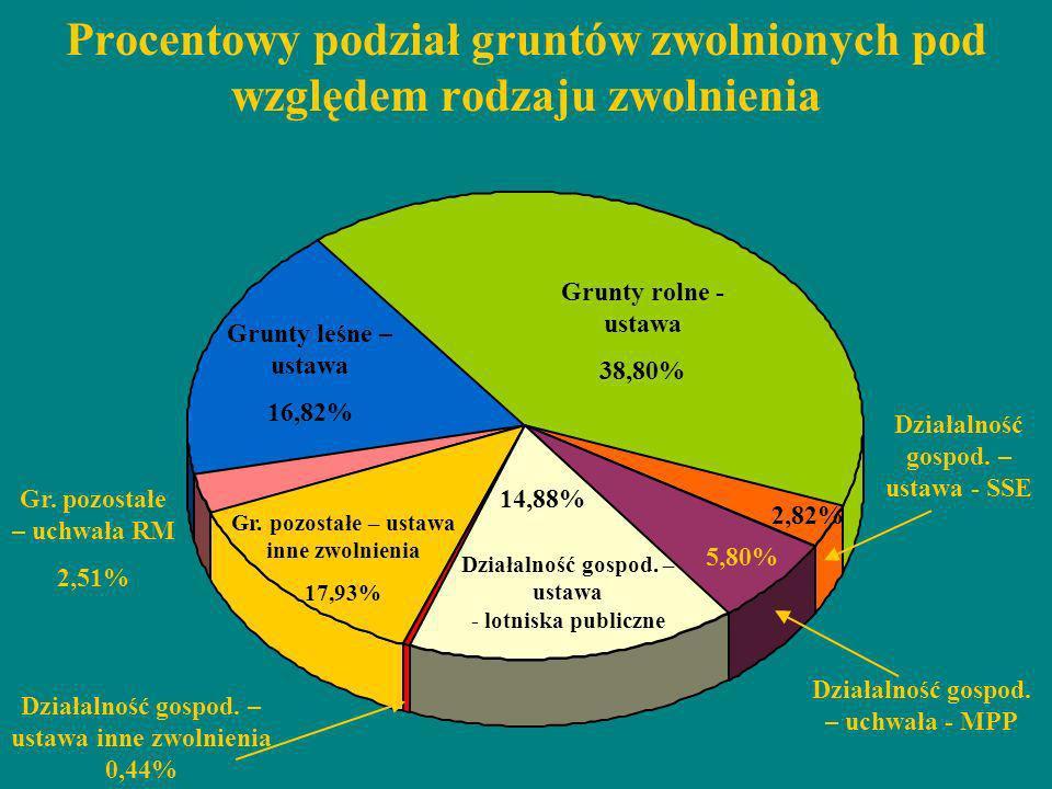 Procentowy podział gruntów zwolnionych pod względem rodzaju zwolnienia Grunty rolne - ustawa 38,80% 2,82% Działalność gospod. – ustawa - SSE Działalno