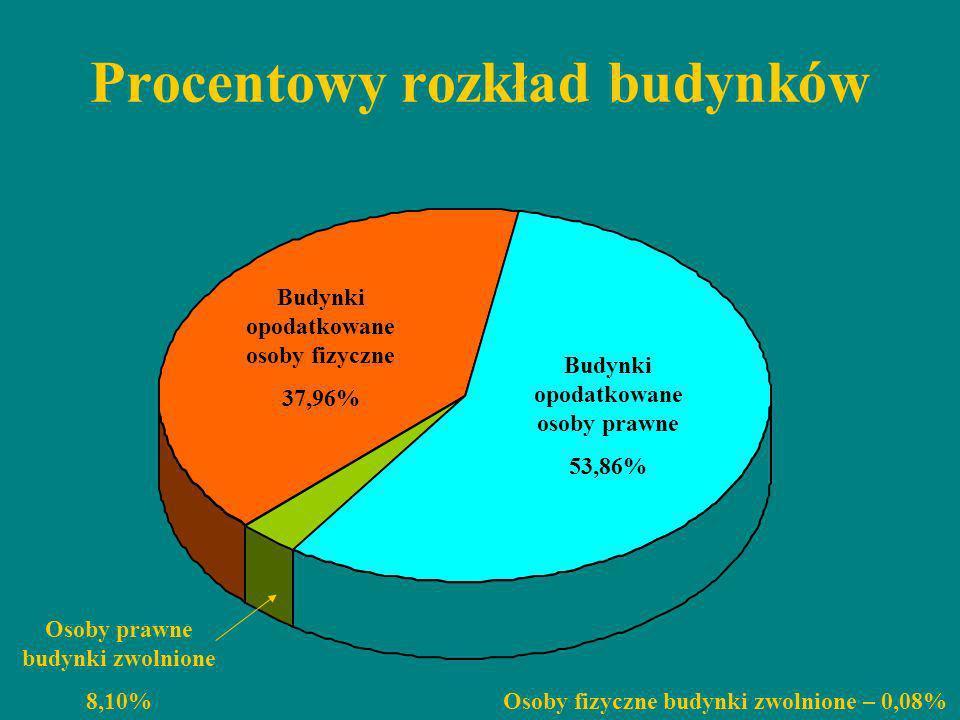 Procentowy rozkład budynków Budynki opodatkowane osoby prawne 53,86% Budynki opodatkowane osoby fizyczne 37,96% Osoby prawne budynki zwolnione 8,10% O