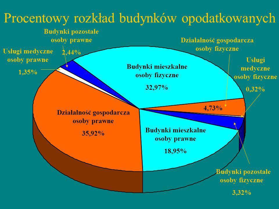 Procentowy rozkład budynków opodatkowanych Działalność gospodarcza osoby prawne 35,92% Budynki mieszkalne osoby prawne 18,95% Budynki mieszkalne osoby