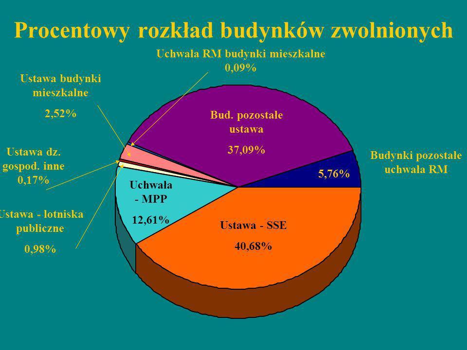 Procentowy rozkład budynków zwolnionych Ustawa - SSE 40,68% Bud. pozostałe ustawa 37,09% Budynki pozostałe uchwała RM 5,76% Uchwała - MPP 12,61% Ustaw