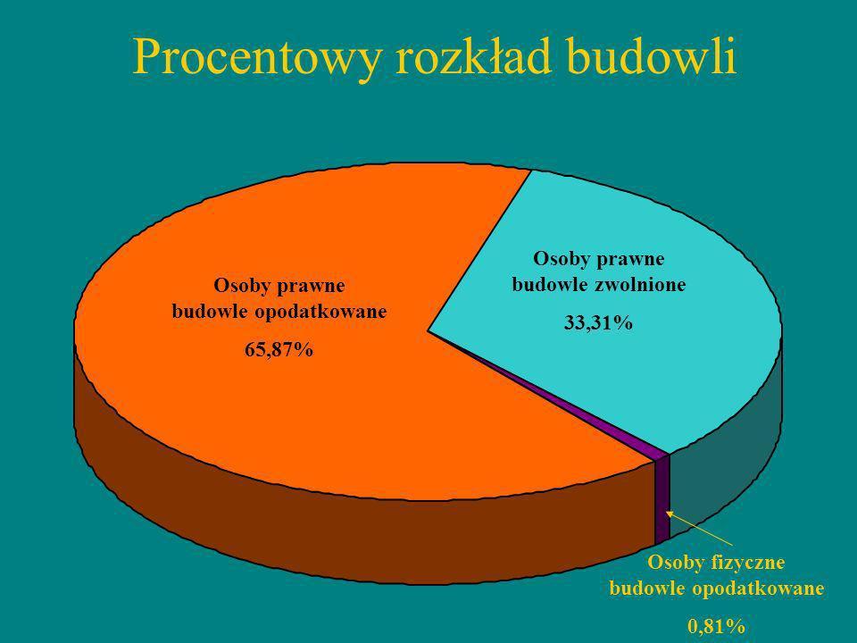 Procentowy rozkład budowli Osoby prawne budowle opodatkowane 65,87% Osoby prawne budowle zwolnione 33,31% Osoby fizyczne budowle opodatkowane 0,81%