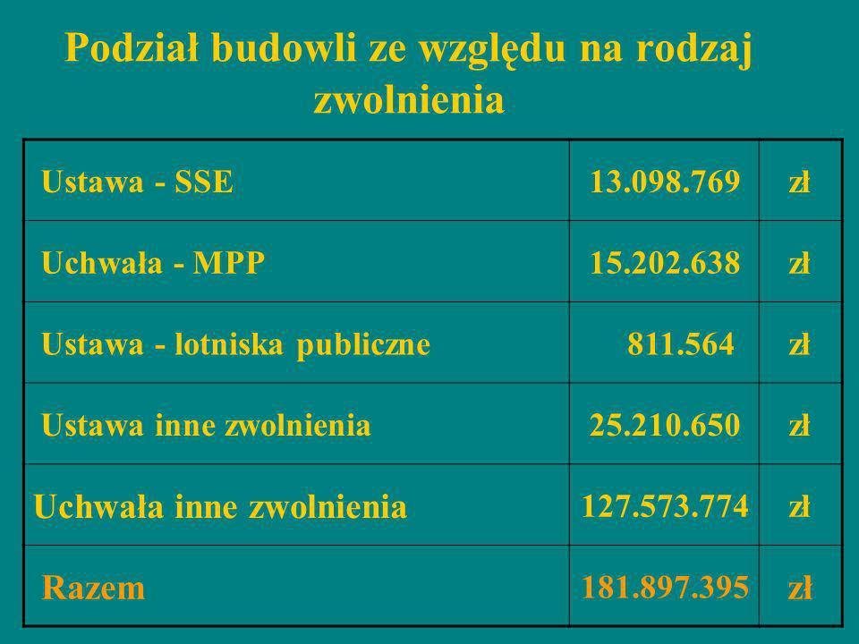 Podział budowli ze względu na rodzaj zwolnienia Ustawa - SSE13.098.769zł Uchwała - MPP15.202.638zł Ustawa - lotniska publiczne 811.564zł Ustawa inne z