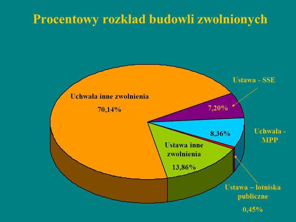 Procentowy rozkład budowli zwolnionych Uchwała inne zwolnienia 70,14% Ustawa inne zwolnienia 13,86% Ustawa - SSE 7,20% Uchwała - MPP 8,36% Ustawa – lo