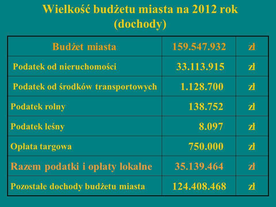 Wielkość budżetu miasta na 2012 rok (dochody) Budżet miasta159.547.932zł Podatek od nieruchomości 33.113.915zł Podatek od środków transportowych 1.128