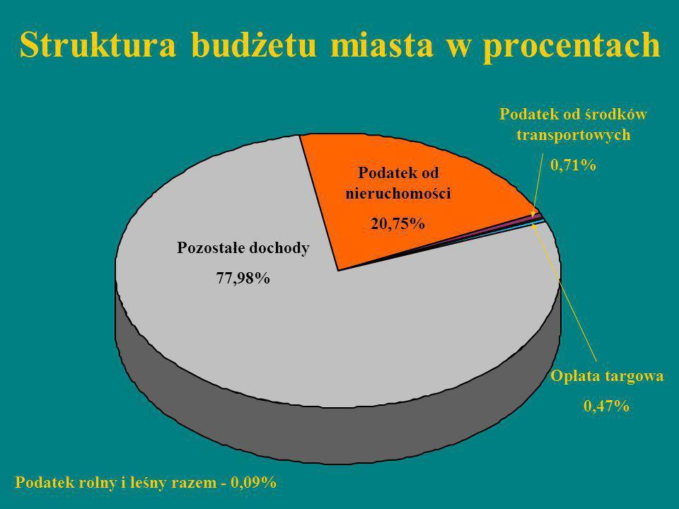 Struktura budżetu miasta w procentach Pozostałe dochody 77,98% Podatek od nieruchomości 20,75% Podatek od środków transportowych 0,71% Podatek rolny i