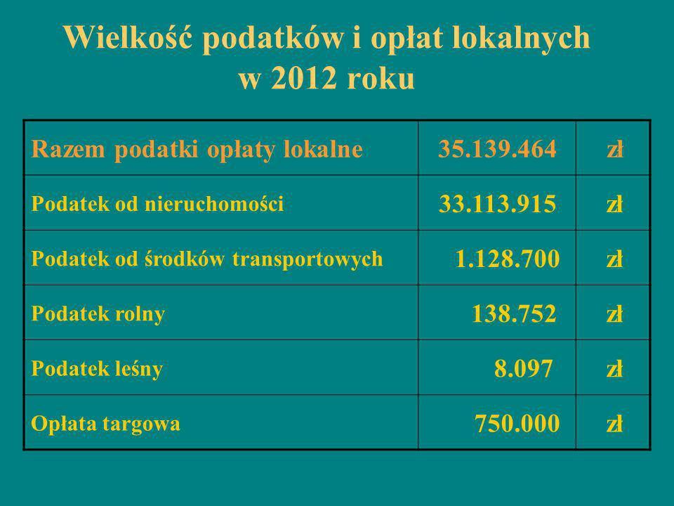 Wielkość podatków i opłat lokalnych w 2012 roku Razem podatki opłaty lokalne35.139.464 zł Podatek od nieruchomości 33.113.915 zł Podatek od środków tr