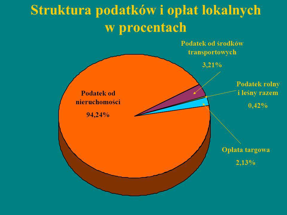 Struktura podatków i opłat lokalnych w procentach Podatek od nieruchomości 94,24% Podatek od środków transportowych 3,21% Podatek rolny i leśny razem