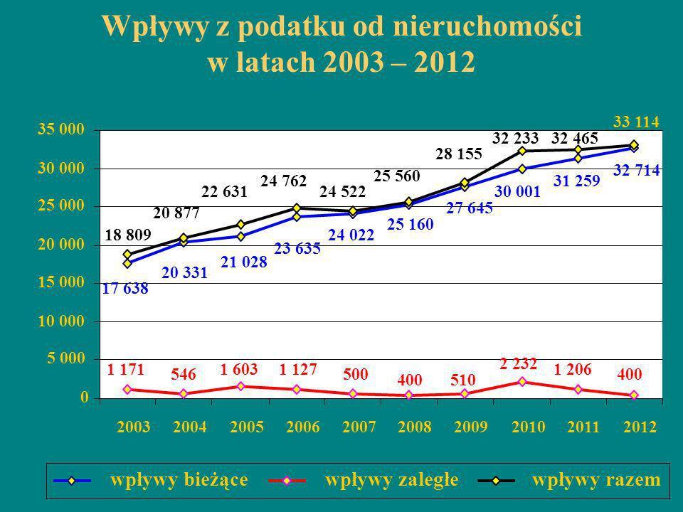 Wpływy z podatku od nieruchomości w latach 2003 – 2012 17 638 20 331 21 028 23 635 24 022 25 160 27 645 30 001 31 259 32 714 1 171 546 1 6031 127 500