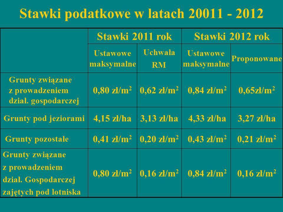 Stawki 2011 rokStawki 2012 rok Ustawowe maksymalne Uchwała RM Ustawowe maksymalne Proponowane Grunty związane z prowadzeniem dział. gospodarczej 0,80