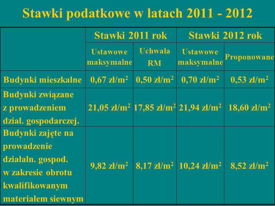 Stawki 2011 rokStawki 2012 rok Ustawowe maksymalne Uchwała RM Ustawowe maksymalne Proponowane Budynki mieszkalne0,67 zł/m 2 0,50 zł/m 2 0,70 zł/m 2 0,