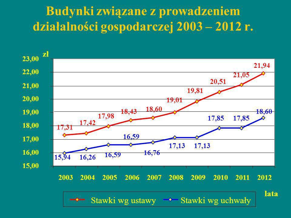 Budynki związane z prowadzeniem działalności gospodarczej 2003 – 2012 r. 17,31 17,42 17,98 18,43 18,60 19,01 19,81 20,51 21,05 21,94 15,9416,26 16,59