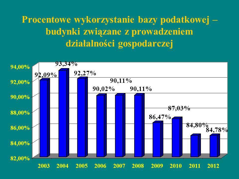 Procentowe wykorzystanie bazy podatkowej – budynki związane z prowadzeniem działalności gospodarczej 92,09% 93,34% 92,27% 90,02% 90,11% 86,47% 87,03%