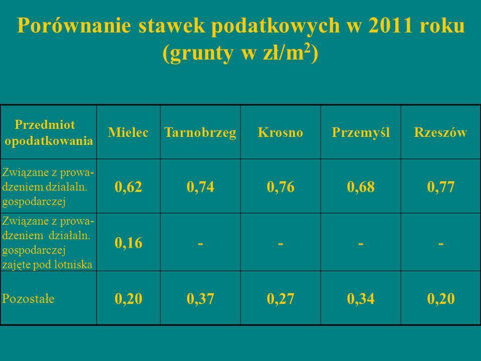 Porównanie stawek podatkowych w 2011 roku (grunty w zł/m 2 ) Przedmiot opodatkowania MielecTarnobrzegKrosnoPrzemyślRzeszów Związane z prowa- dzeniem d