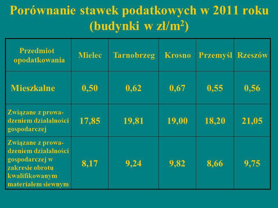 Porównanie stawek podatkowych w 2011 roku (budynki w zł/m 2 ) Przedmiot opodatkowania MielecTarnobrzegKrosnoPrzemyślRzeszów Mieszkalne0,500,620,670,55