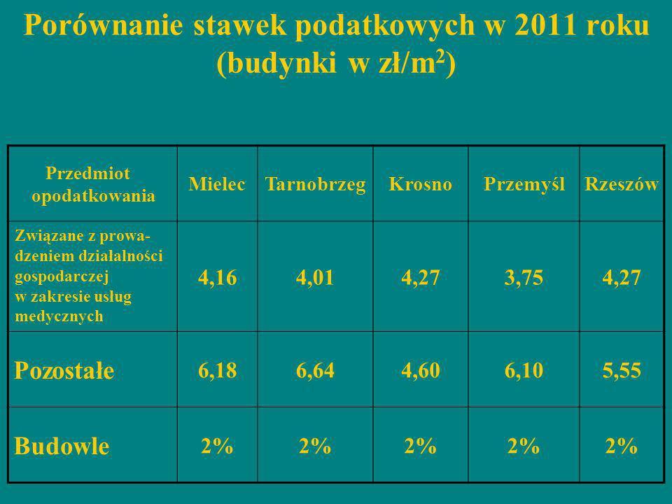 Porównanie stawek podatkowych w 2011 roku (budynki w zł/m 2 ) Przedmiot opodatkowania MielecTarnobrzegKrosnoPrzemyślRzeszów Związane z prowa- dzeniem
