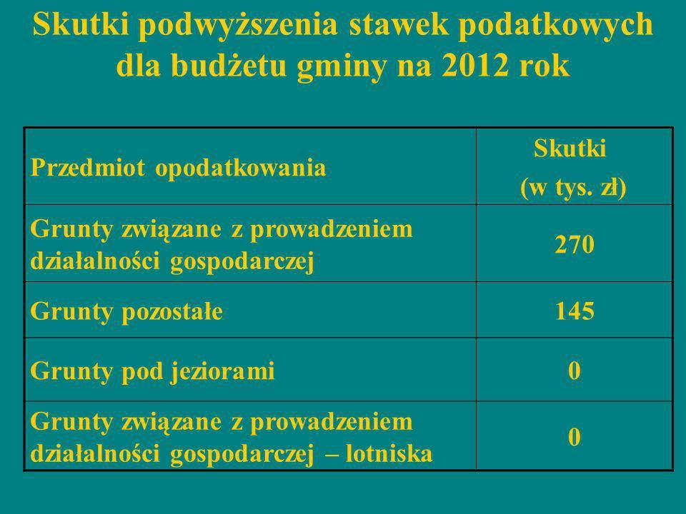 Skutki podwyższenia stawek podatkowych dla budżetu gminy na 2012 rok Przedmiot opodatkowania Skutki (w tys. zł) Grunty związane z prowadzeniem działal
