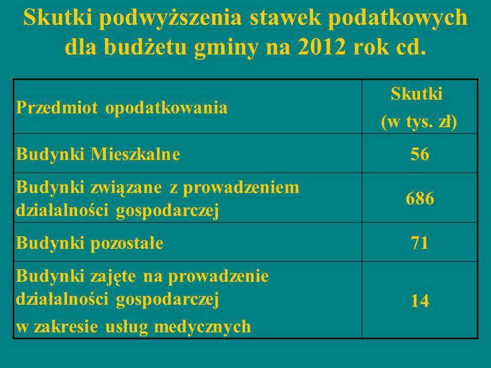 Skutki podwyższenia stawek podatkowych dla budżetu gminy na 2012 rok cd. Przedmiot opodatkowania Skutki (w tys. zł) Budynki Mieszkalne56 Budynki związ