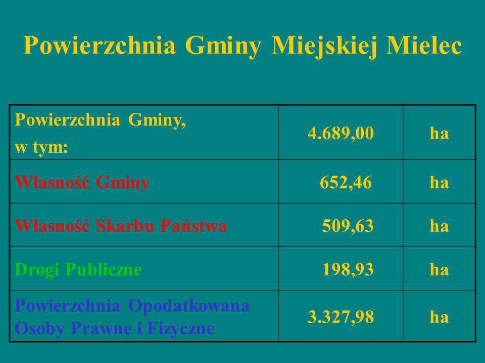 Powierzchnia Gminy Miejskiej Mielec Grunty opodatkowane Osoby Prawne i Fizyczne 70,97% Własność Gminy 13,91% Własność Skarbu Państwa 10,87% Drogi publiczne 4,24%