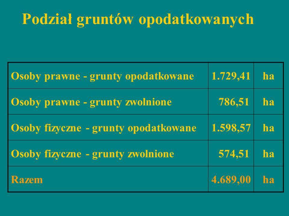 Podział gruntów opodatkowanych Osoby prawne - grunty opodatkowane1.729,41ha Osoby prawne - grunty zwolnione 786,51ha Osoby fizyczne - grunty opodatkow
