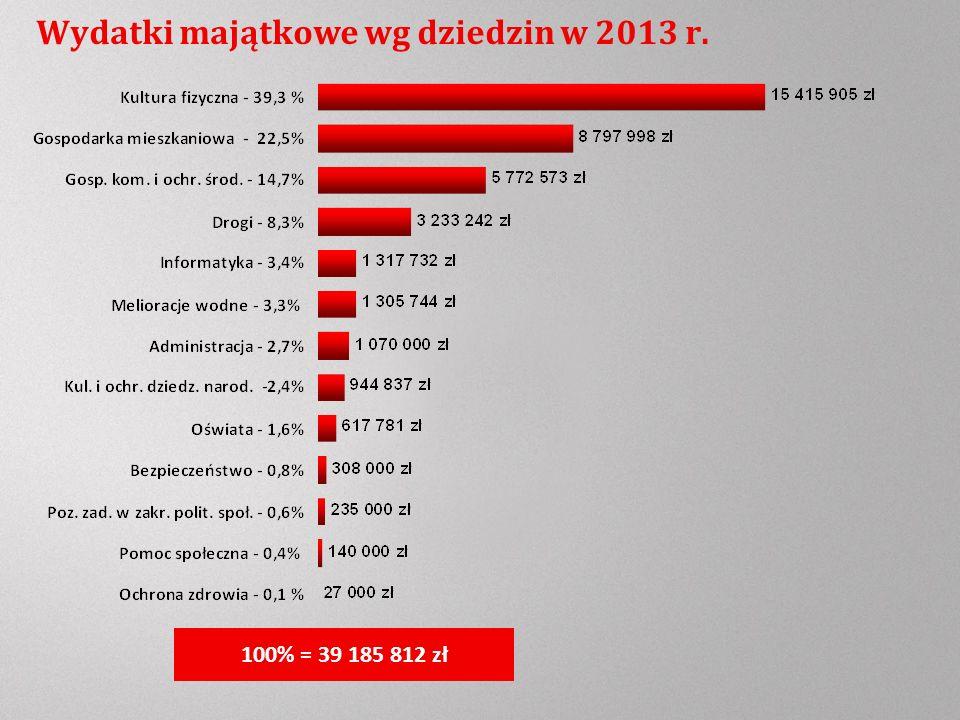 Wydatki majątkowe wg dziedzin w 2013 r. 100% = 39 185 812 zł