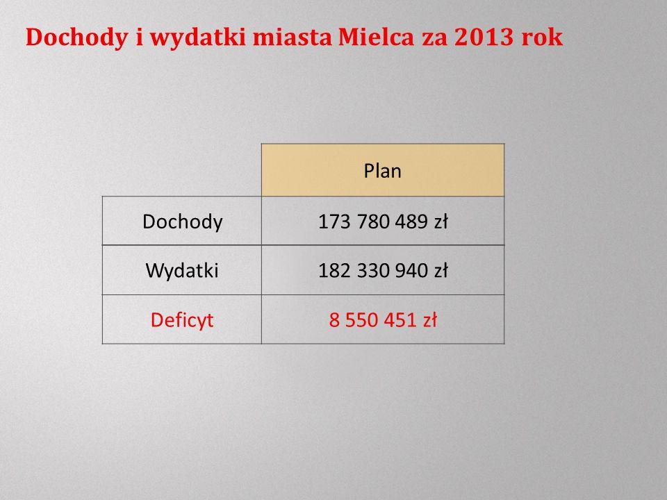 Dochody i wydatki miasta Mielca za 2013 rok Plan Dochody173 780 489 zł Deficyt8 550 451 zł Wydatki182 330 940 zł