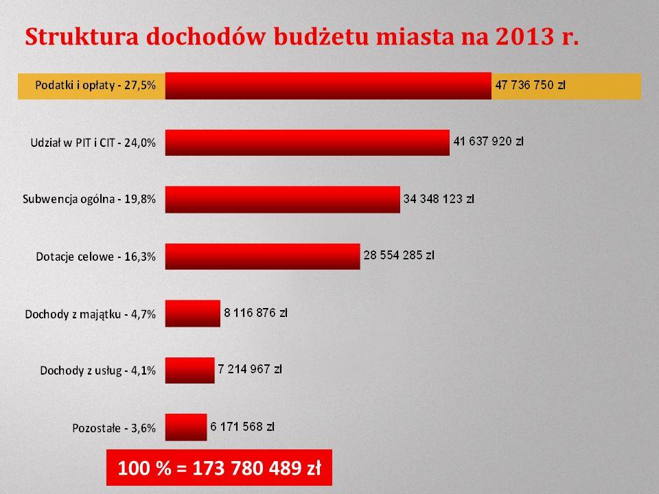 Struktura dochodów budżetu miasta na 2013 r. 100 % = 173 780 489 zł