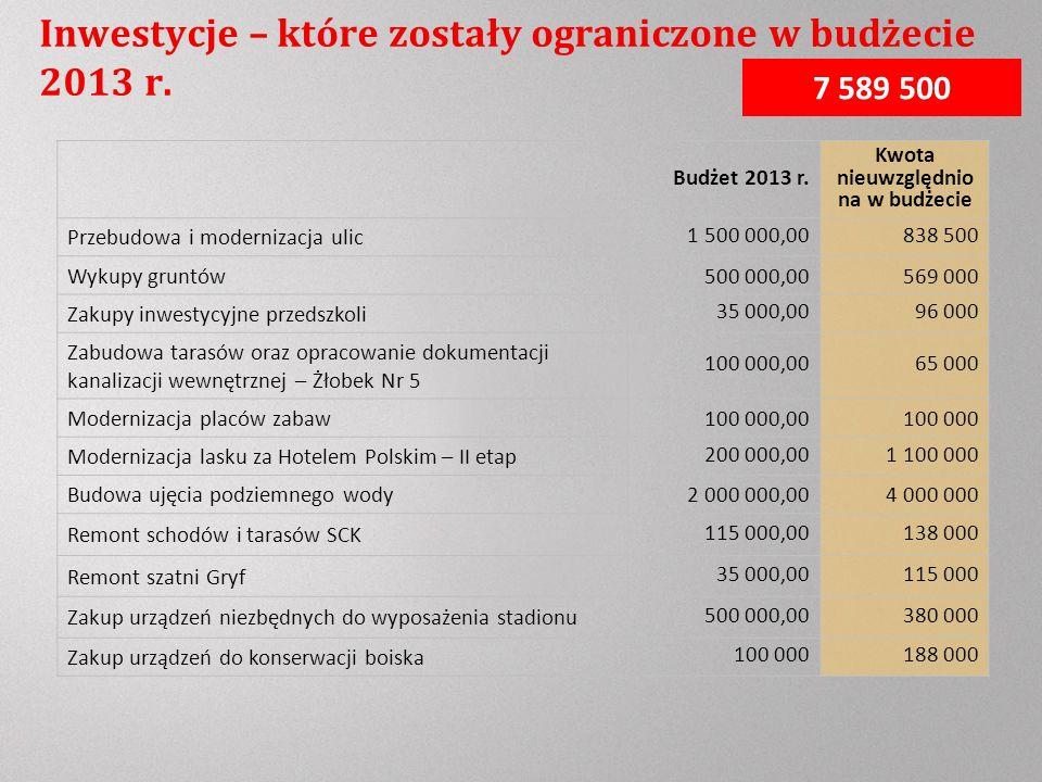Inwestycje – które zostały ograniczone w budżecie 2013 r.