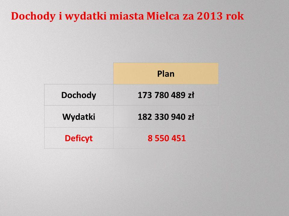 Dochody i wydatki miasta Mielca za 2013 rok Plan Dochody173 780 489 zł Deficyt 8 550 451 Wydatki182 330 940 zł
