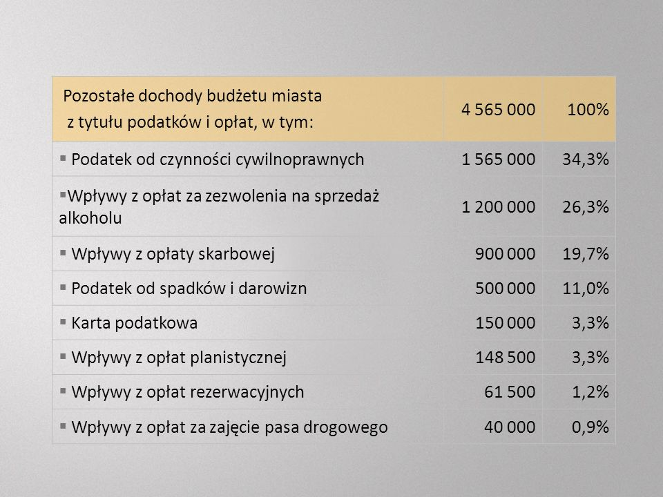 Pozostałe dochody budżetu miasta z tytułu podatków i opłat, w tym: 4 565 000100% Podatek od czynności cywilnoprawnych1 565 00034,3% Wpływy z opłat za zezwolenia na sprzedaż alkoholu 1 200 00026,3% Wpływy z opłaty skarbowej900 00019,7% Podatek od spadków i darowizn500 00011,0% Karta podatkowa150 0003,3% Wpływy z opłat planistycznej148 5003,3% Wpływy z opłat rezerwacyjnych61 5001,2% Wpływy z opłat za zajęcie pasa drogowego40 0000,9%
