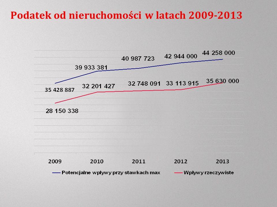 Podatek od nieruchomości w latach 2009-2013
