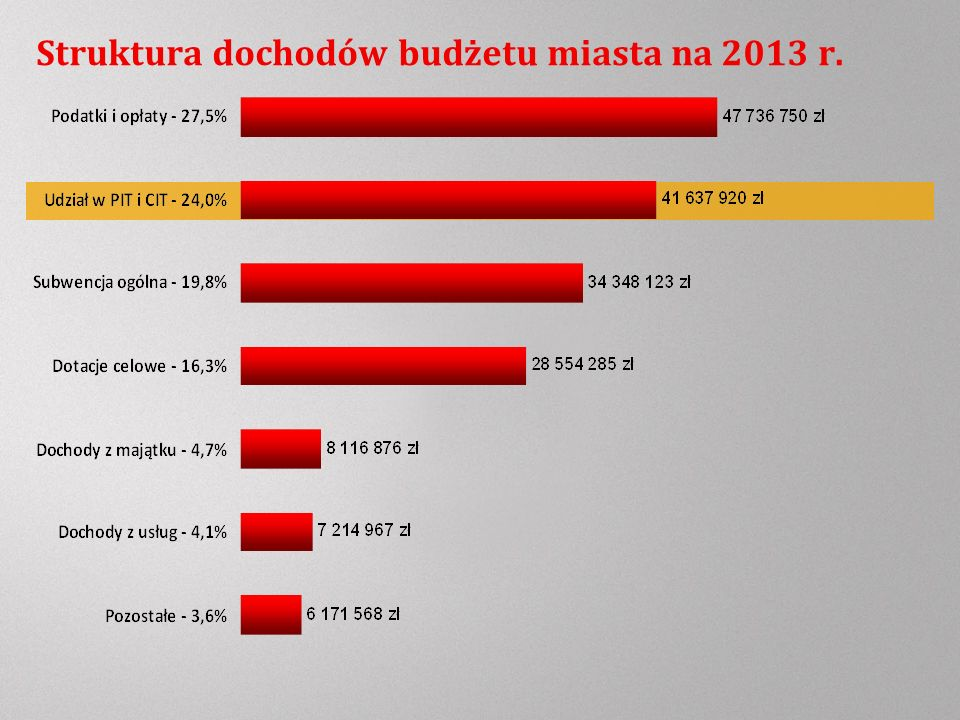 Struktura dochodów budżetu miasta na 2013 r.