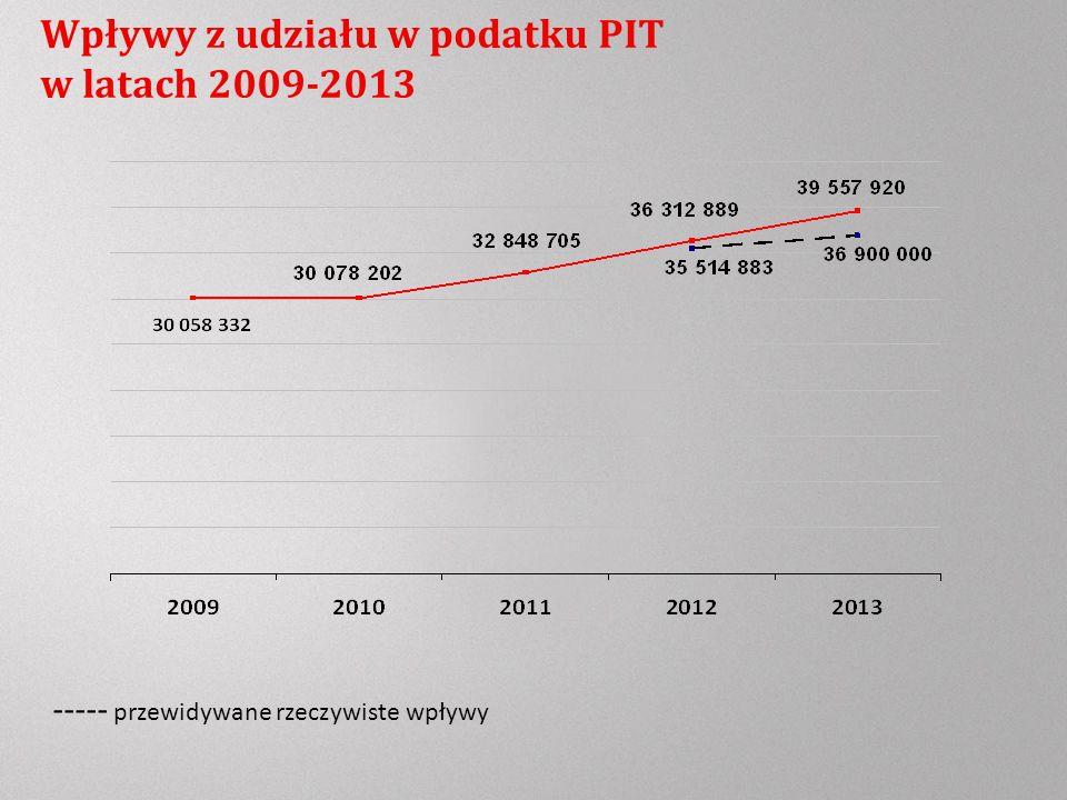 Wpływy z udziału w podatku PIT w latach 2009-2013 ----- przewidywane rzeczywiste wpływy
